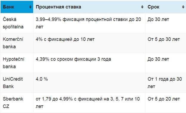 ставки кредитов в чехии
